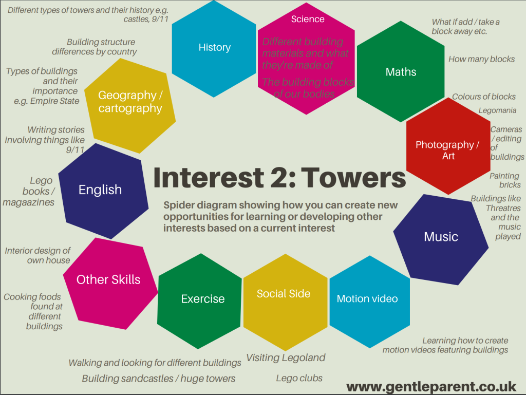 Spider Diagram for Learning Opportunities Around Interest in Towers